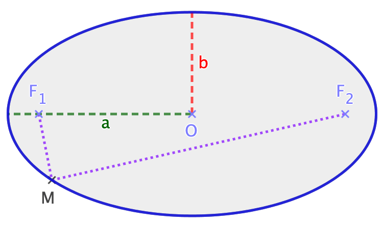 Calculer L Aire D Une Ellipse